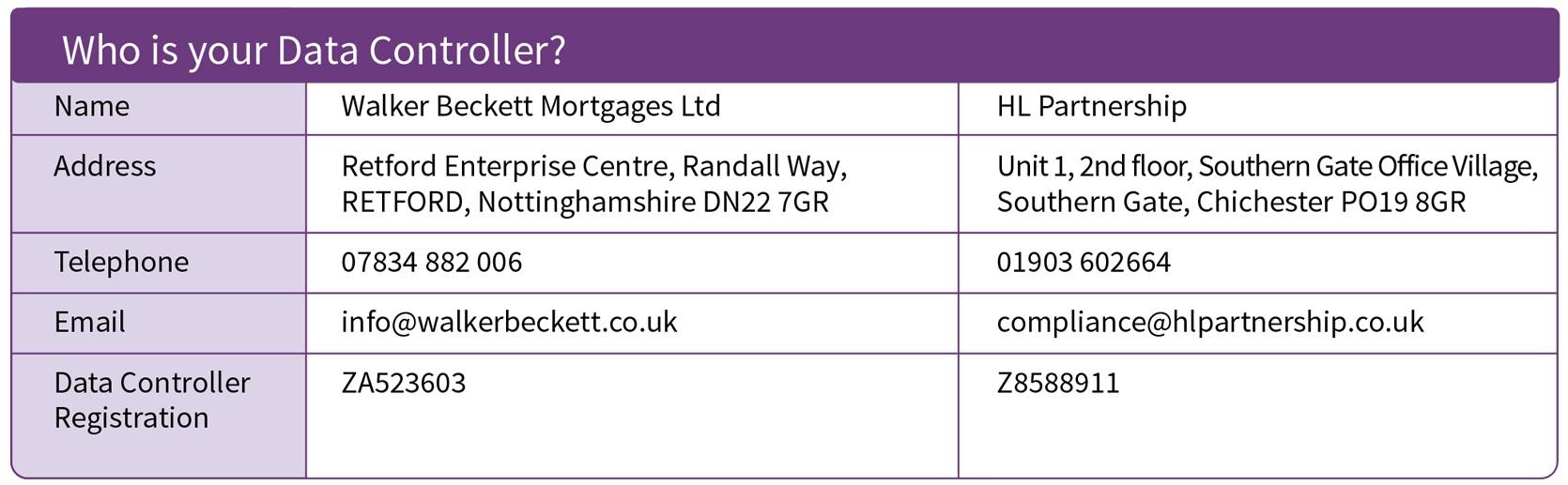 Data Contoller information for Walker Beckett Mortgages